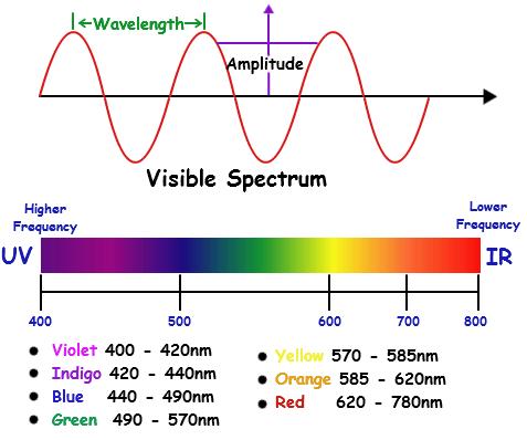 farebne spektrum